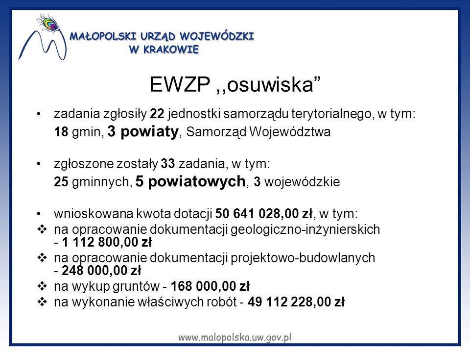 EWZP,,osuwiska zadania zgłosiły 22 jednostki samorządu terytorialnego, w tym: 18 gmin, 3 powiaty, Samorząd Województwa zgłoszone zostały 33 zadania, w tym: 25 gminnych, 5 powiatowych, 3 wojewódzkie wnioskowana kwota dotacji 50 641 028,00 zł, w tym:  na opracowanie dokumentacji geologiczno-inżynierskich - 1 112 800,00 zł  na opracowanie dokumentacji projektowo-budowlanych - 248 000,00 zł  na wykup gruntów - 168 000,00 zł  na wykonanie właściwych robót - 49 112 228,00 zł