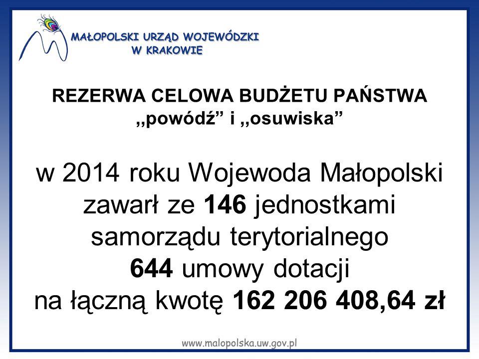 REZERWA CELOWA BUDŻETU PAŃSTWA,,powódź i,,osuwiska w 2014 roku Wojewoda Małopolski zawarł ze 146 jednostkami samorządu terytorialnego 644 umowy dotacji na łączną kwotę 162 206 408,64 zł