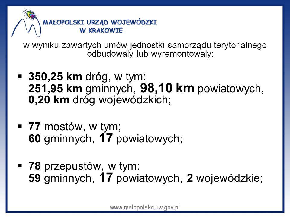 w wyniku zawartych umów jednostki samorządu terytorialnego odbudowały lub wyremontowały:  350,25 km dróg, w tym: 251,95 km gminnych, 98,10 km powiatowych, 0,20 km dróg wojewódzkich;  77 mostów, w tym; 60 gminnych, 17 powiatowych;  78 przepustów, w tym: 59 gminnych, 17 powiatowych, 2 wojewódzkie;