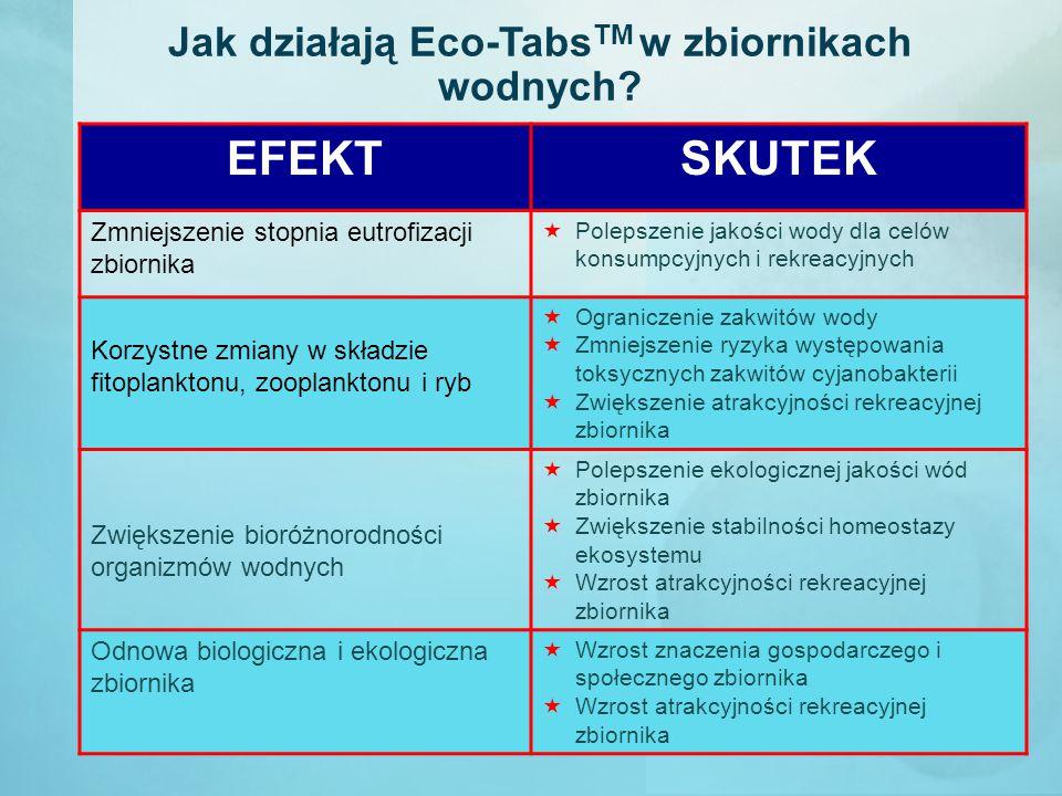 Jak działają Eco-Tabs TM w zbiornikach wodnych? EFEKTSKUTEK Zmniejszenie stopnia eutrofizacji zbiornika  Polepszenie jakości wody dla celów konsumpcy