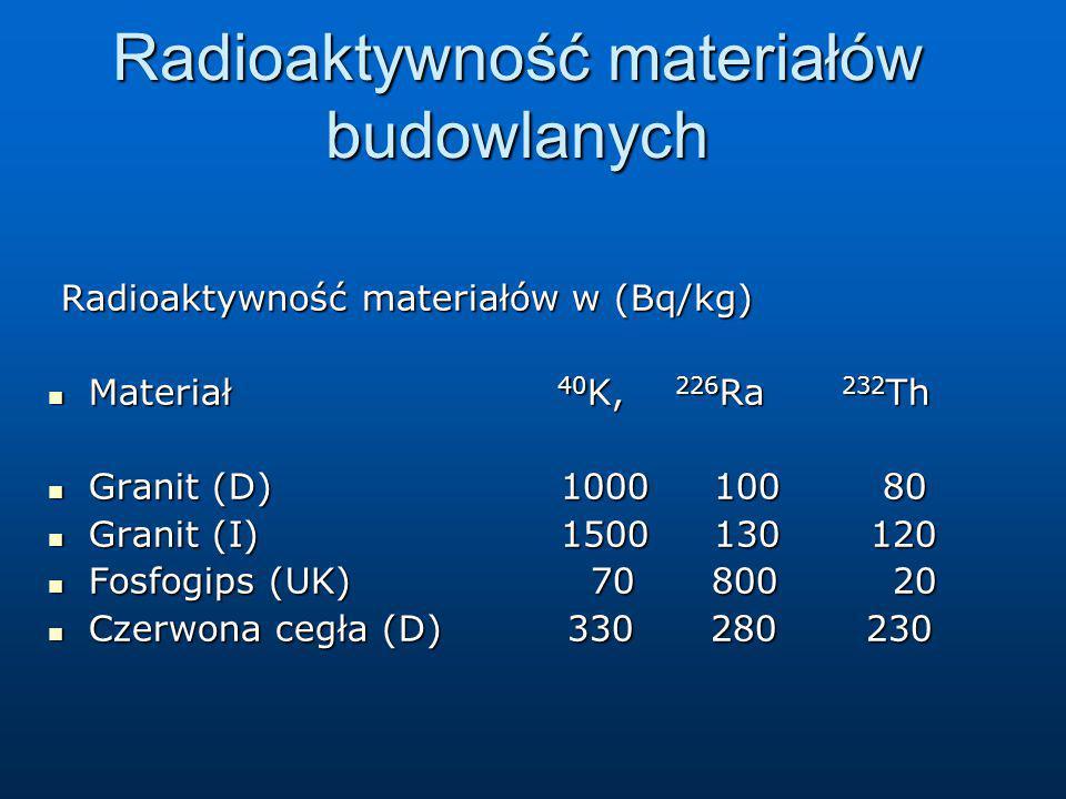 Radioaktywność materiałów budowlanych Radioaktywność materiałów w (Bq/kg) Radioaktywność materiałów w (Bq/kg) Materiał 40 K, 226 Ra 232 Th Materiał 40