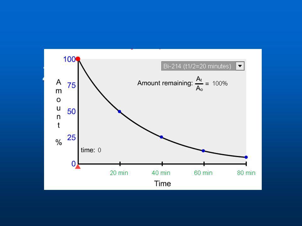 Okres połowicznego rozpadu jądra Czas w ciągu którego połowa jąder ulega rozpadowi.