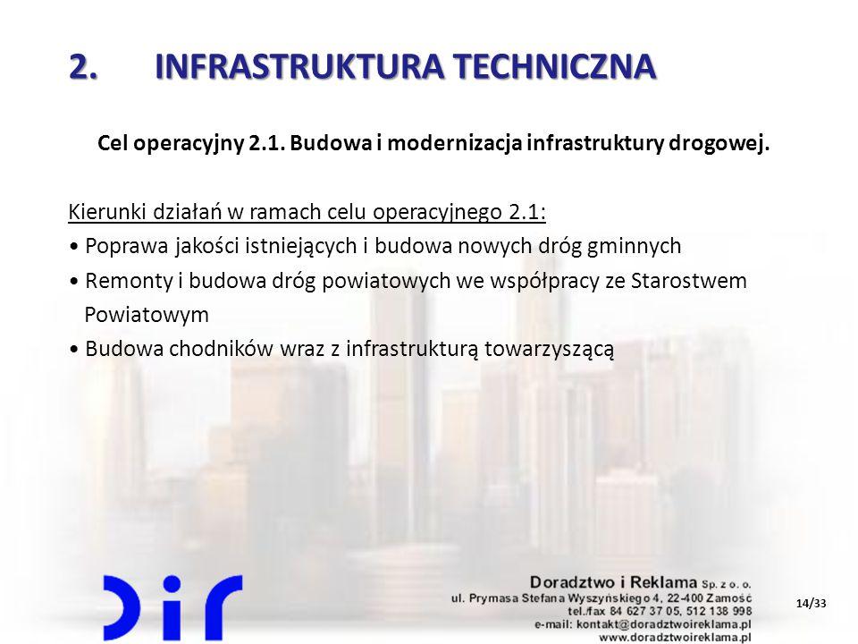 14/33 2.INFRASTRUKTURA TECHNICZNA Cel operacyjny 2.1. Budowa i modernizacja infrastruktury drogowej. Kierunki działań w ramach celu operacyjnego 2.1:
