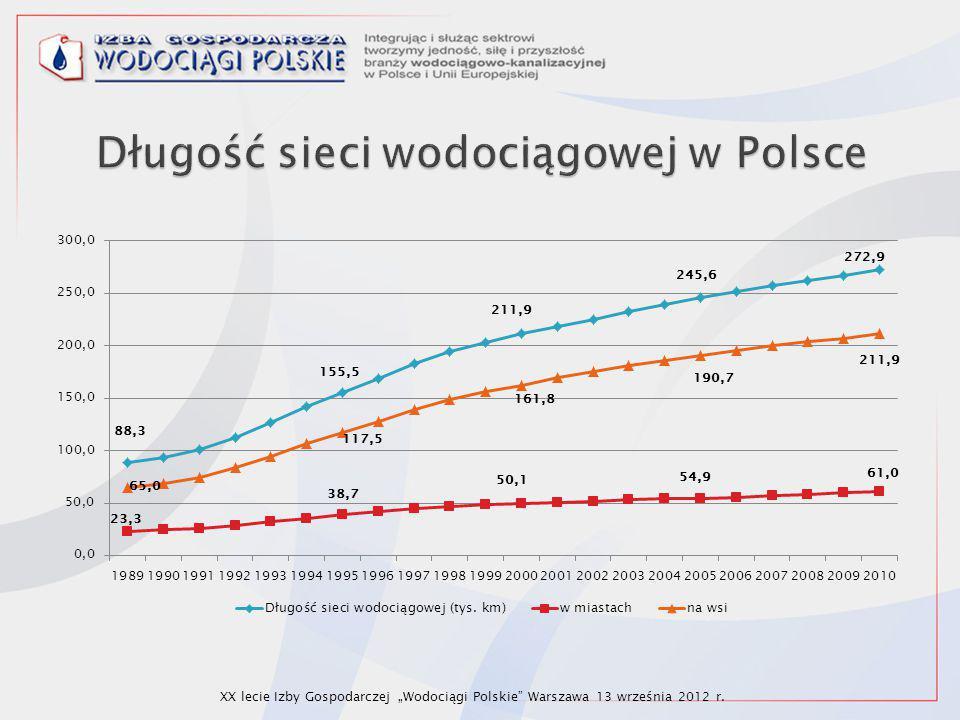 """XX lecie Izby Gospodarczej """"Wodociągi Polskie"""" Warszawa 13 września 2012 r."""