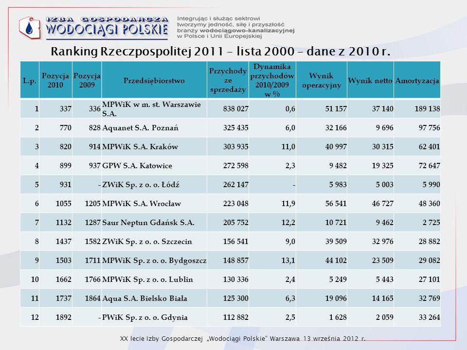 L.p. Pozycja 2010 Pozycja 2009 Przedsiębiorstwo Przychody ze sprzedaży Dynamika przychodów 2010/2009 w % Wynik operacyjny Wynik nettoAmortyzacja 13373
