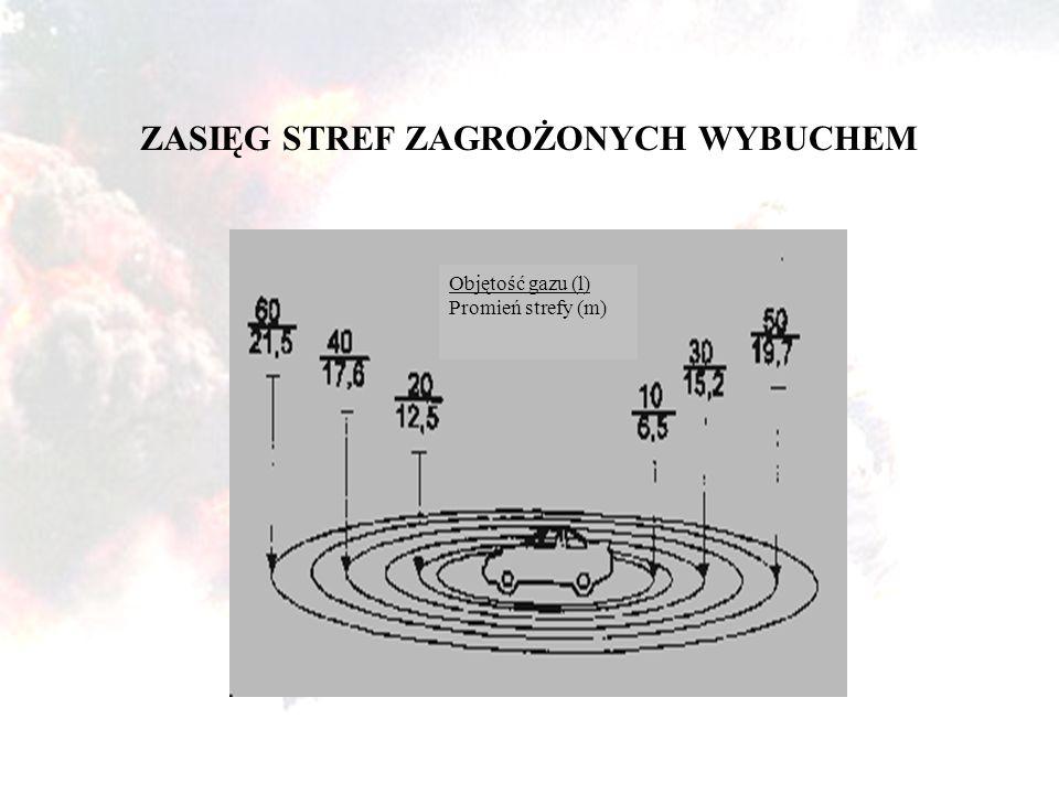 ZASIĘG STREF ZAGROŻONYCH WYBUCHEM Objętość gazu (l) Promień strefy (m)
