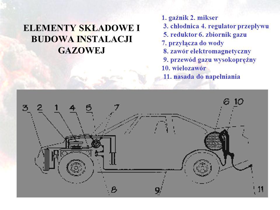 ELEMENTY SKŁADOWE I BUDOWA INSTALACJI GAZOWEJ 1.gaźnik 2.