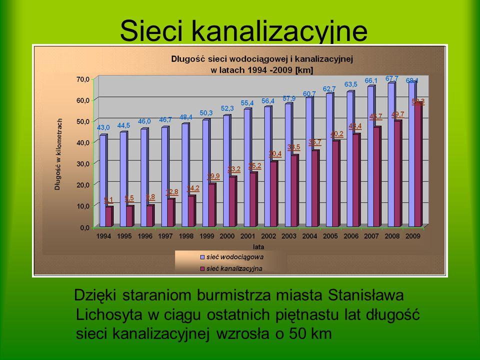 Sieci kanalizacyjne Dzięki staraniom burmistrza miasta Stanisława Lichosyta w ciągu ostatnich piętnastu lat długość sieci kanalizacyjnej wzrosła o 50 km