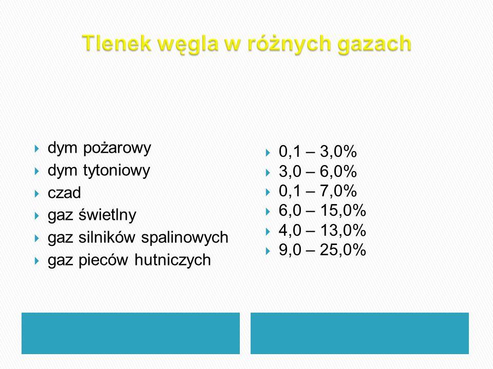  dym pożarowy  dym tytoniowy  czad  gaz świetlny  gaz silników spalinowych  gaz pieców hutniczych  0,1 – 3,0%  3,0 – 6,0%  0,1 – 7,0%  6,0 –