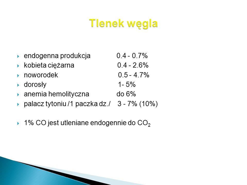  endogenna produkcja 0.4 - 0.7%  kobieta ciężarna 0.4 - 2.6%  noworodek 0.5 - 4.7%  dorosły 1- 5%  anemia hemolityczna do 6%  palacz tytoniu /1