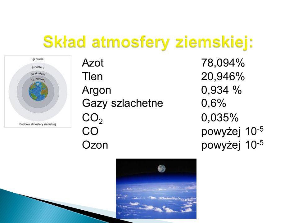 Azot78,094% Tlen20,946% Argon0,934 % Gazy szlachetne0,6% CO 2 0,035% COpowyżej 10 -5 Ozonpowyżej 10 -5