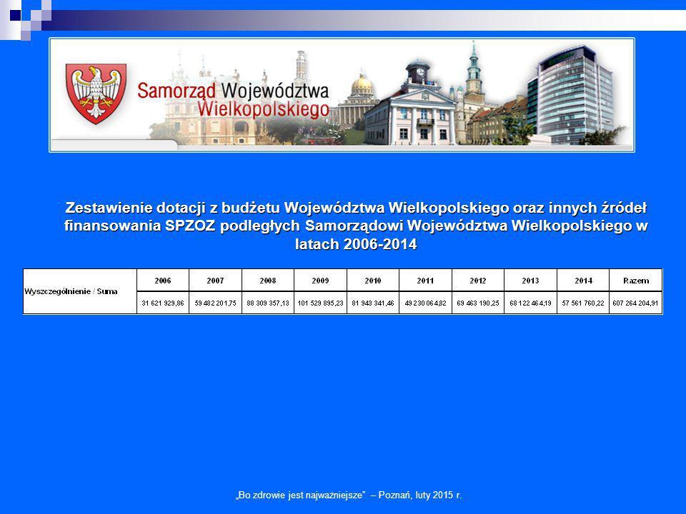 Zestawienie dotacji z budżetu Województwa Wielkopolskiego oraz innych źródeł finansowania SPZOZ podległych Samorządowi Województwa Wielkopolskiego w l