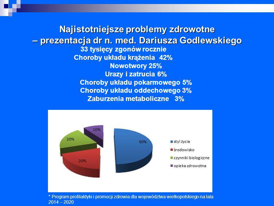 Najistotniejsze problemy zdrowotne – prezentacja dr n. med. Dariusza Godlewskiego * Program profilaktyki i promocji zdrowia dla województwa wielkopols