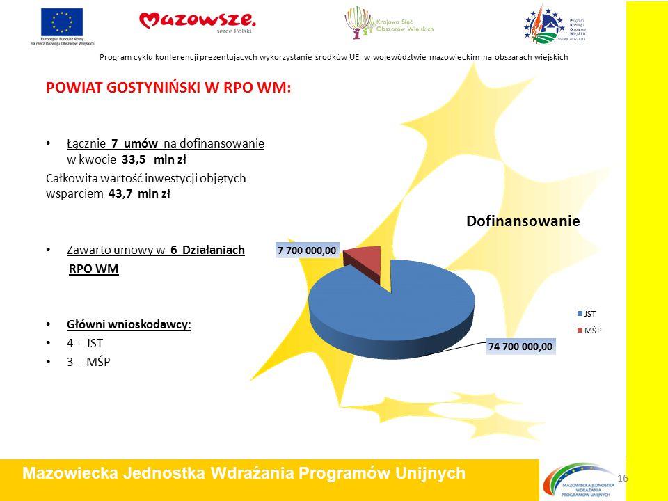 POWIAT GOSTYNIŃSKI W RPO WM: Łącznie 7 umów na dofinansowanie w kwocie 33,5 mln zł Całkowita wartość inwestycji objętych wsparciem 43,7 mln zł Zawarto umowy w 6 Działaniach RPO WM Główni wnioskodawcy: 4 - JST 3 - MŚP Program cyklu konferencji prezentujących wykorzystanie środków UE w województwie mazowieckim na obszarach wiejskich Mazowiecka Jednostka Wdrażania Programów Unijnych 16