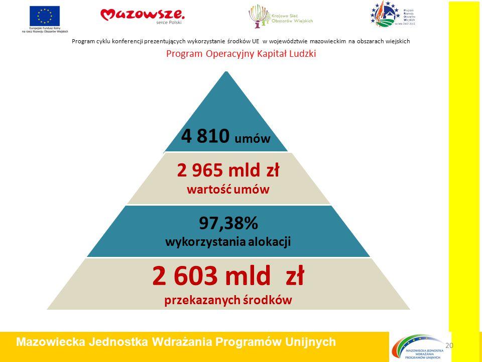 Program Operacyjny Kapitał Ludzki Program cyklu konferencji prezentujących wykorzystanie środków UE w województwie mazowieckim na obszarach wiejskich Mazowiecka Jednostka Wdrażania Programów Unijnych 20 4 810 umów 2 965 mld zł wartość umów 97,38% wykorzystania alokacji 2 603 mld zł przekazanych środków