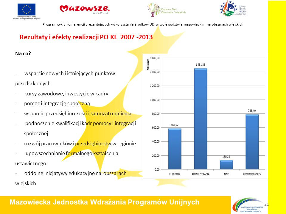 Program cyklu konferencji prezentujących wykorzystanie środków UE w województwie mazowieckim na obszarach wiejskich Mazowiecka Jednostka Wdrażania Programów Unijnych 21 Rezultaty i efekty realizacji PO KL 2007 -2013 Na co.