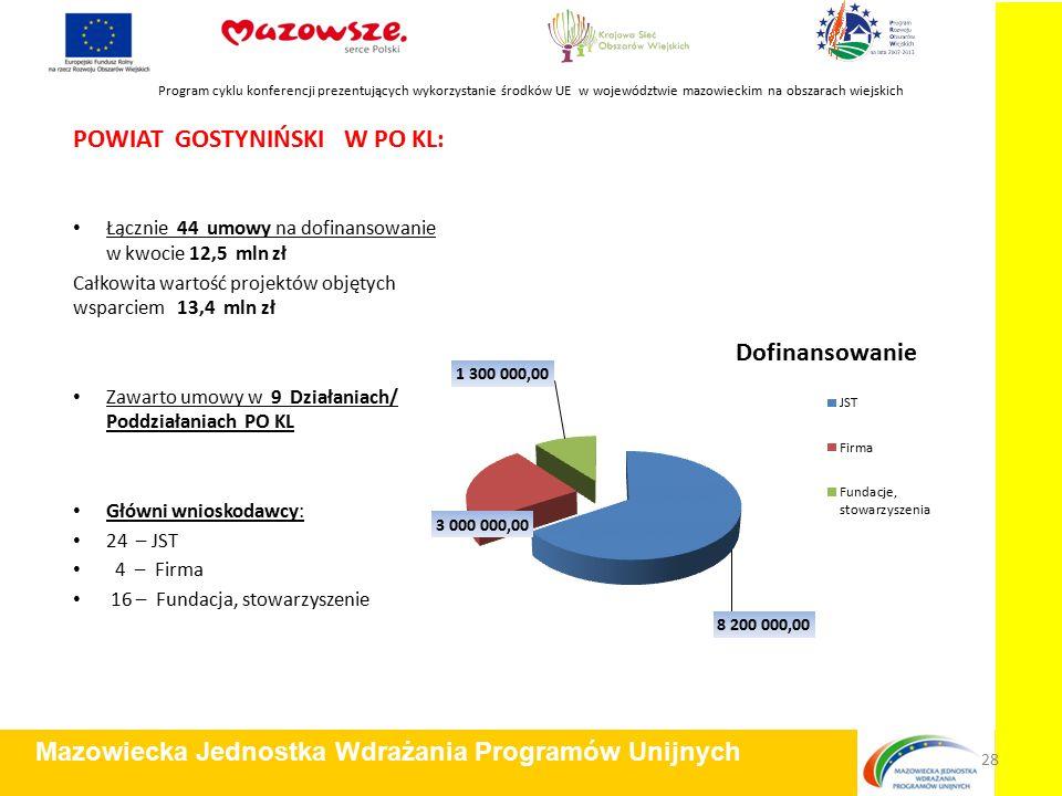 POWIAT GOSTYNIŃSKI W PO KL: Łącznie 44 umowy na dofinansowanie w kwocie 12,5 mln zł Całkowita wartość projektów objętych wsparciem 13,4 mln zł Zawarto umowy w 9 Działaniach/ Poddziałaniach PO KL Główni wnioskodawcy: 24 – JST 4 – Firma 16 – Fundacja, stowarzyszenie Program cyklu konferencji prezentujących wykorzystanie środków UE w województwie mazowieckim na obszarach wiejskich Mazowiecka Jednostka Wdrażania Programów Unijnych 28