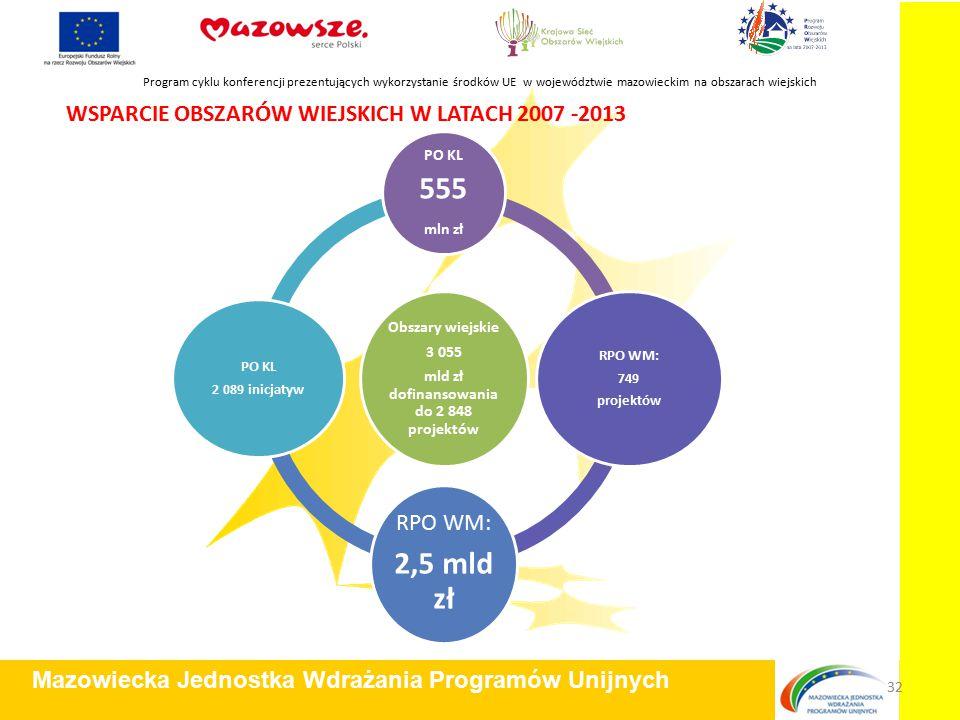 WSPARCIE OBSZARÓW WIEJSKICH W LATACH 2007 -2013 Program cyklu konferencji prezentujących wykorzystanie środków UE w województwie mazowieckim na obszarach wiejskich Mazowiecka Jednostka Wdrażania Programów Unijnych 32 Obszary wiejskie 3 055 mld zł dofinansowania do 2 848 projektów PO KL 555 mln zł RPO WM: 749 projektów RPO WM: 2,5 mld zł PO KL 2 089 inicjatyw