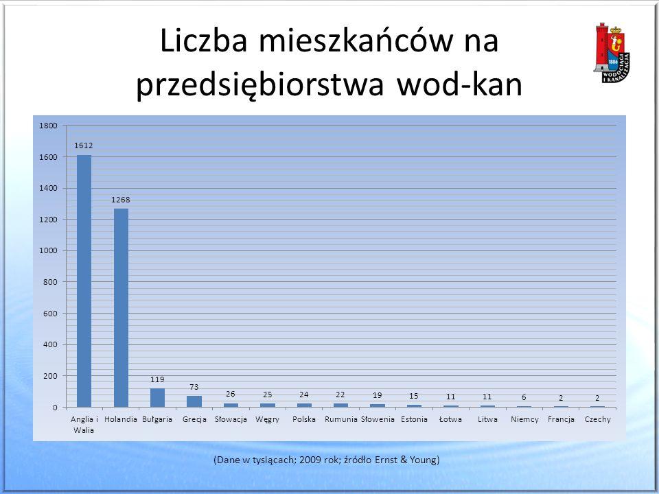 Liczba mieszkańców na przedsiębiorstwa wod-kan (Dane w tysiącach; 2009 rok; źródło Ernst & Young)