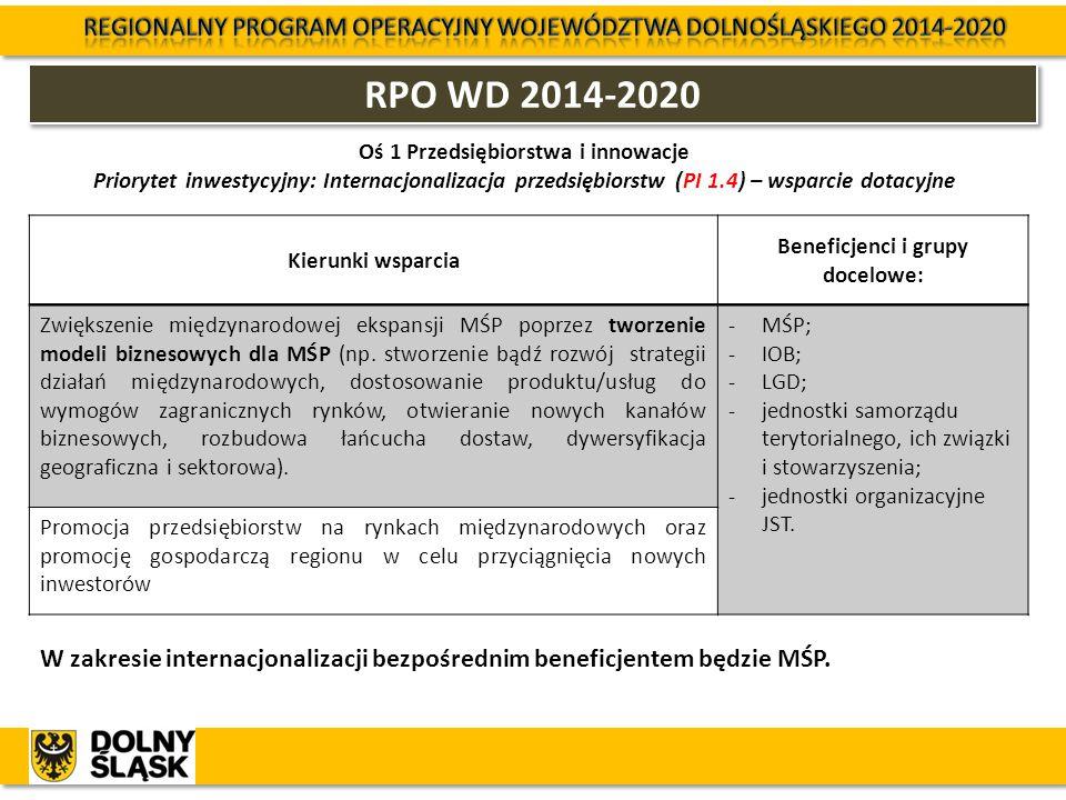 RPO WD 2014-2020 Oś 1 Przedsiębiorstwa i innowacje Priorytet inwestycyjny: Internacjonalizacja przedsiębiorstw (PI 1.4) – wsparcie dotacyjne W zakresi