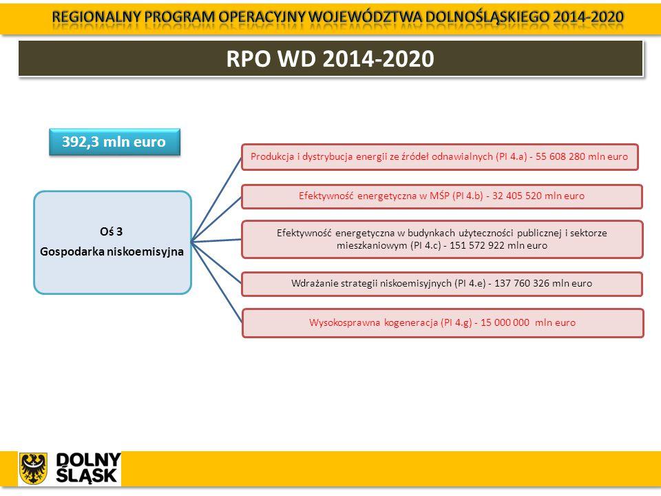 RPO WD 2014-2020 Oś 3 Gospodarka niskoemisyjna Produkcja i dystrybucja energii ze źródeł odnawialnych (PI 4.a) - 55 608 280 mln euro Efektywność energ