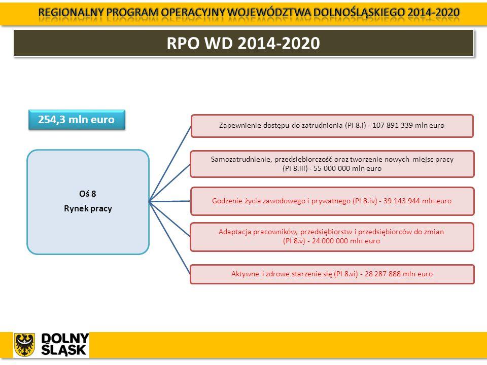 RPO WD 2014-2020 Oś 8 Rynek pracy Zapewnienie dostępu do zatrudnienia (PI 8.i) - 107 891 339 mln euro Samozatrudnienie, przedsiębiorczość oraz tworzen