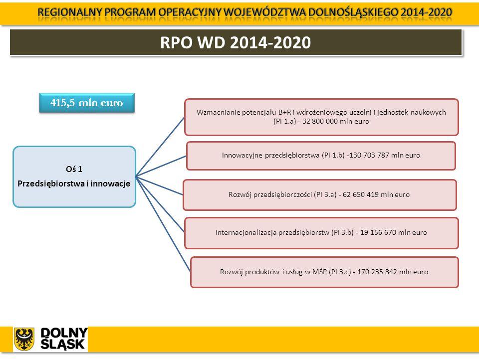 RPO WD 2014-2020 Oś 1 Przedsiębiorstwa i innowacje Wzmacnianie potencjału B+R i wdrożeniowego uczelni i jednostek naukowych (PI 1.a) - 32 800 000 mln