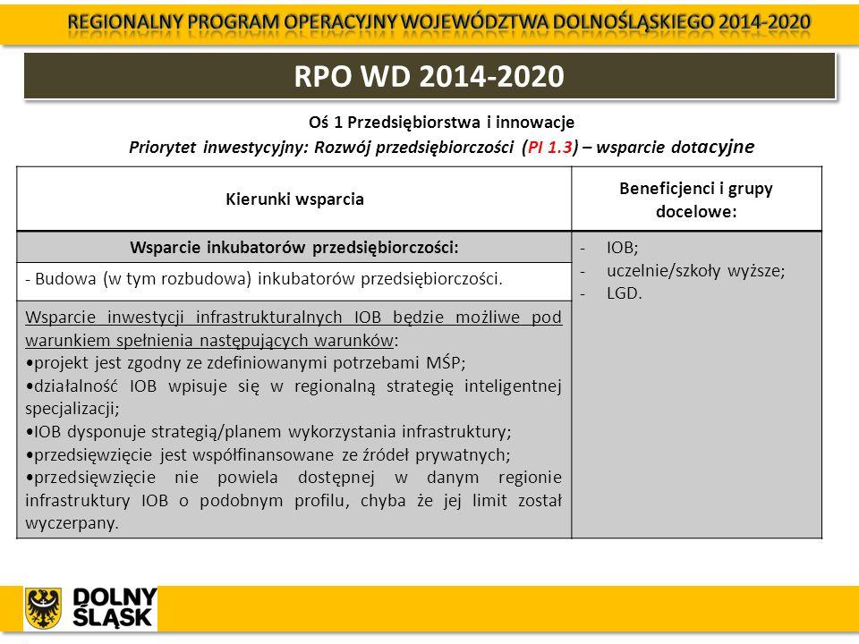 RPO WD 2014-2020 Oś 1 Przedsiębiorstwa i innowacje Priorytet inwestycyjny: Rozwój przedsiębiorczości (PI 1.3) – wsparcie dot acyjne Kierunki wsparcia