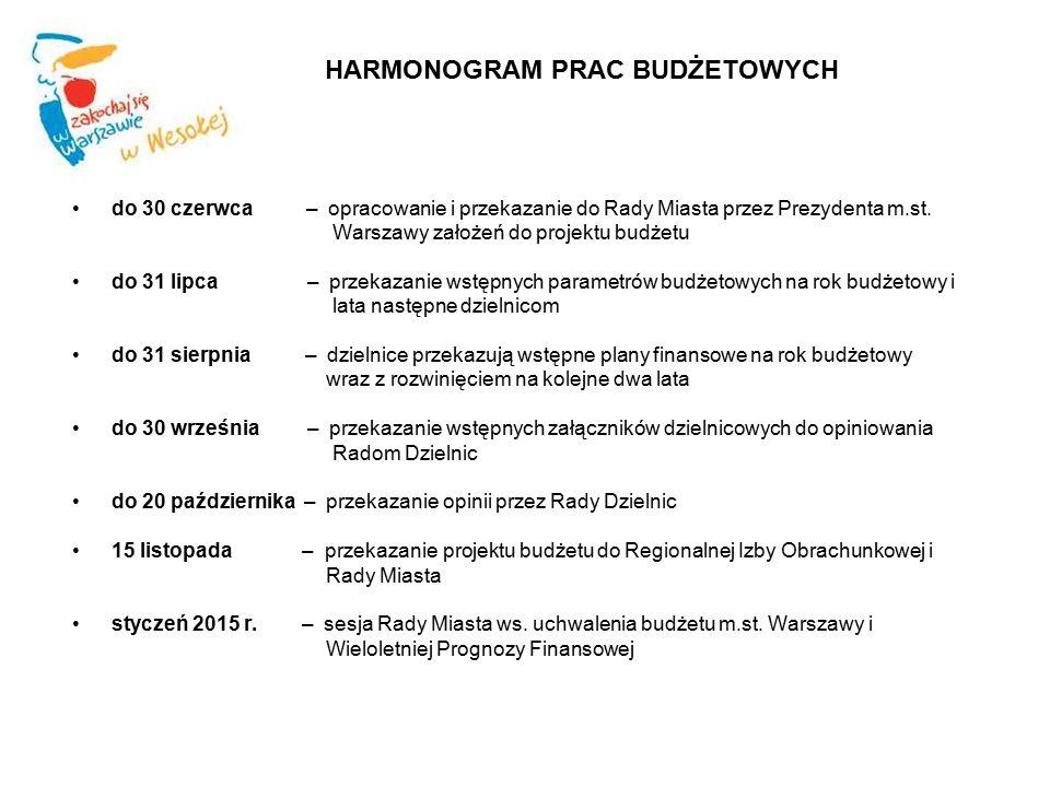 HARMONOGRAM PRAC BUDŻETOWYCH do 30 czerwca – opracowanie i przekazanie do Rady Miasta przez Prezydenta m.st. Warszawy założeń do projektu budżetu do 3