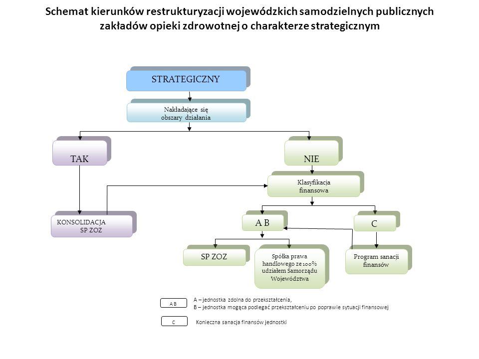 Schemat kierunków restrukturyzacji wojewódzkich samodzielnych publicznych zakładów opieki zdrowotnej o charakterze strategicznym A B C A – jednostka z
