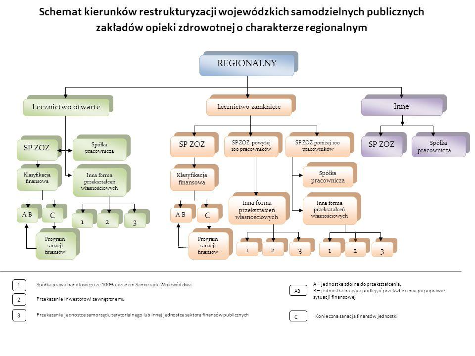 Schemat kierunków restrukturyzacji wojewódzkich samodzielnych publicznych zakładów opieki zdrowotnej o charakterze regionalnym Przekazanie jednostce s