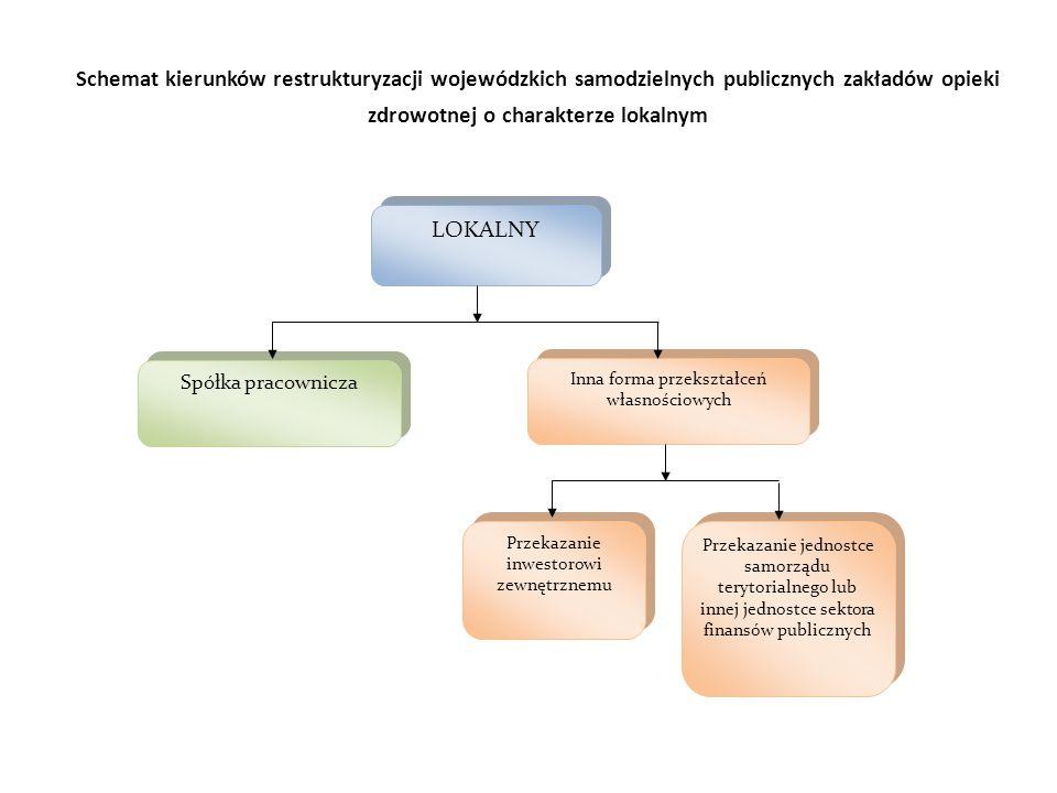 Schemat kierunków restrukturyzacji wojewódzkich samodzielnych publicznych zakładów opieki zdrowotnej o charakterze lokalnym Przekazanie jednostce samorządu terytorialnego lub innej jednostce sektora finansów publicznych Spółka pracownicza Inna forma przekształceń własnościowych Przekazanie inwestorowi zewnętrznemu LOKALNY
