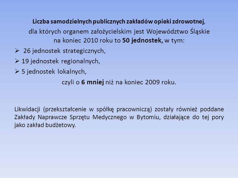 Liczba samodzielnych publicznych zakładów opieki zdrowotnej, dla których organem założycielskim jest Województwo Śląskie na koniec 2010 roku to 50 jednostek, w tym:  26 jednostek strategicznych,  19 jednostek regionalnych,  5 jednostek lokalnych, czyli o 6 mniej niż na koniec 2009 roku.