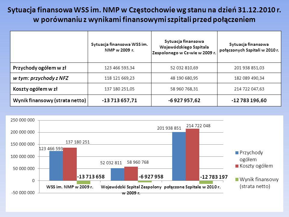 Sytuacja finansowa WSS im. NMP w Częstochowie wg stanu na dzień 31.12.2010 r. w porównaniu z wynikami finansowymi szpitali przed połączeniem Sytuacja
