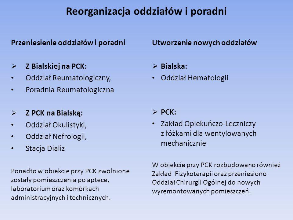 Reorganizacja oddziałów i poradni Przeniesienie oddziałów i poradni  Z Bialskiej na PCK: Oddział Reumatologiczny, Poradnia Reumatologiczna  Z PCK na