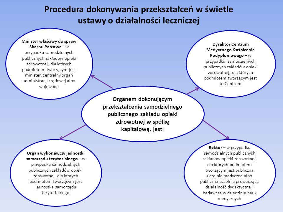 Procedura dokonywania przekształceń w świetle ustawy o działalności leczniczej Organem dokonującym przekształcenia samodzielnego publicznego zakładu opieki zdrowotnej w spółkę kapitałową, jest: Minister właściwy do spraw Skarbu Państwa – w przypadku samodzielnych publicznych zakładów opieki zdrowotnej, dla których podmiotem tworzącym jest minister, centralny organ administracji rządowej albo wojewoda Organ wykonawczy jednostki samorządu terytorialnego - w przypadku samodzielnych publicznych zakładów opieki zdrowotnej, dla których podmiotem tworzącym jest jednostka samorządu terytorialnego Dyrektor Centrum Medycznego Kształcenia Podyplomowego – w przypadku samodzielnych publicznych zakładów opieki zdrowotnej, dla których podmiotem tworzącym jest to Centrum Rektor – w przypadku samodzielnych publicznych zakładów opieki zdrowotnej, dla których podmiotem tworzącym jest publiczna uczelnia medyczna albo publiczna uczelnia prowadząca działalność dydaktyczną i badawczą w dziedzinie nauk medycznych