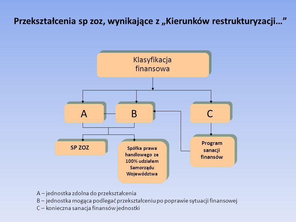 """Przekształcenia sp zoz, wynikające z """"Kierunków restrukturyzacji… Klasyfikacja finansowa A A C C B B A – jednostka zdolna do przekształcenia B – jednostka mogąca podlegać przekształceniu po poprawie sytuacji finansowej C – konieczna sanacja finansów jednostki SP ZOZ Spółka prawa handlowego ze 100% udziałem Samorządu Województwa Program sanacji finansów"""
