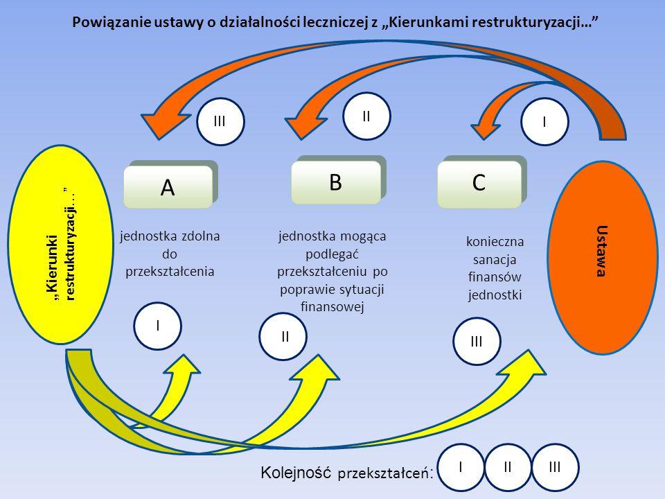 """A A B B C C jednostka zdolna do przekształcenia jednostka mogąca podlegać przekształceniu po poprawie sytuacji finansowej konieczna sanacja finansów jednostki """"Kierunki restrukturyzacji … Ustawa Powiązanie ustawy o działalności leczniczej z """"Kierunkami restrukturyzacji… Kolejność przekształceń : I II III II IIIIII III I"""