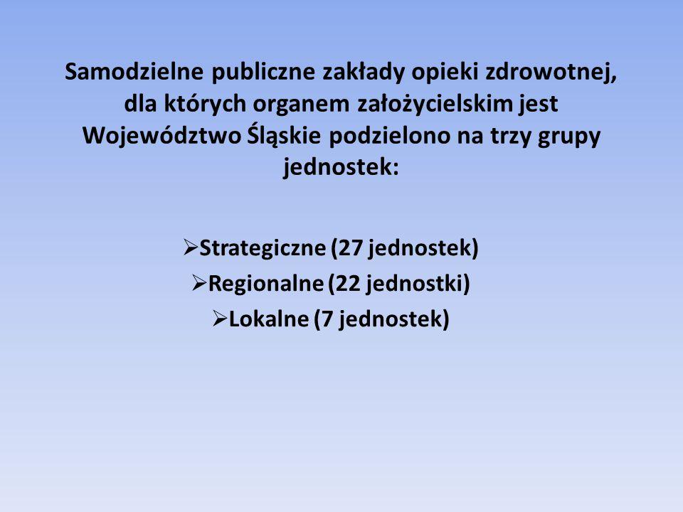 Samodzielne publiczne zakłady opieki zdrowotnej, dla których organem założycielskim jest Województwo Śląskie podzielono na trzy grupy jednostek:  Strategiczne (27 jednostek)  Regionalne (22 jednostki)  Lokalne (7 jednostek)