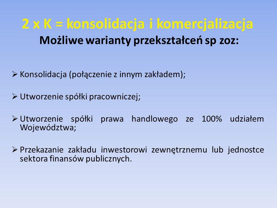 2 x K = konsolidacja i komercjalizacja Możliwe warianty przekształceń sp zoz:  Konsolidacja (połączenie z innym zakładem);  Utworzenie spółki pracowniczej;  Utworzenie spółki prawa handlowego ze 100% udziałem Województwa;  Przekazanie zakładu inwestorowi zewnętrznemu lub jednostce sektora finansów publicznych.