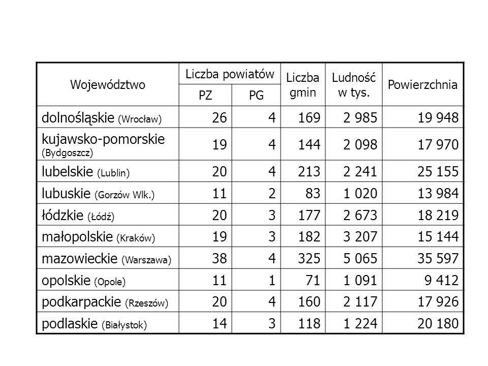 Województwo Liczba powiatów Liczba gmin Ludność w tys. Powierzchnia PZPG dolnośląskie (Wrocław) 2641692 98519 948 kujawsko-pomorskie (Bydgoszcz) 19414