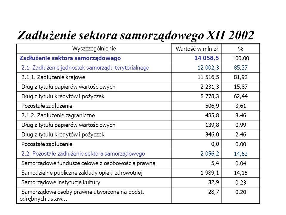 Zadłużenie sektora samorządowego XII 2002 WyszczególnienieWartość w mln zł% Zadłużenie sektora samorządowego14 058,5100,00 2.1. Zadłużenie jednostek s