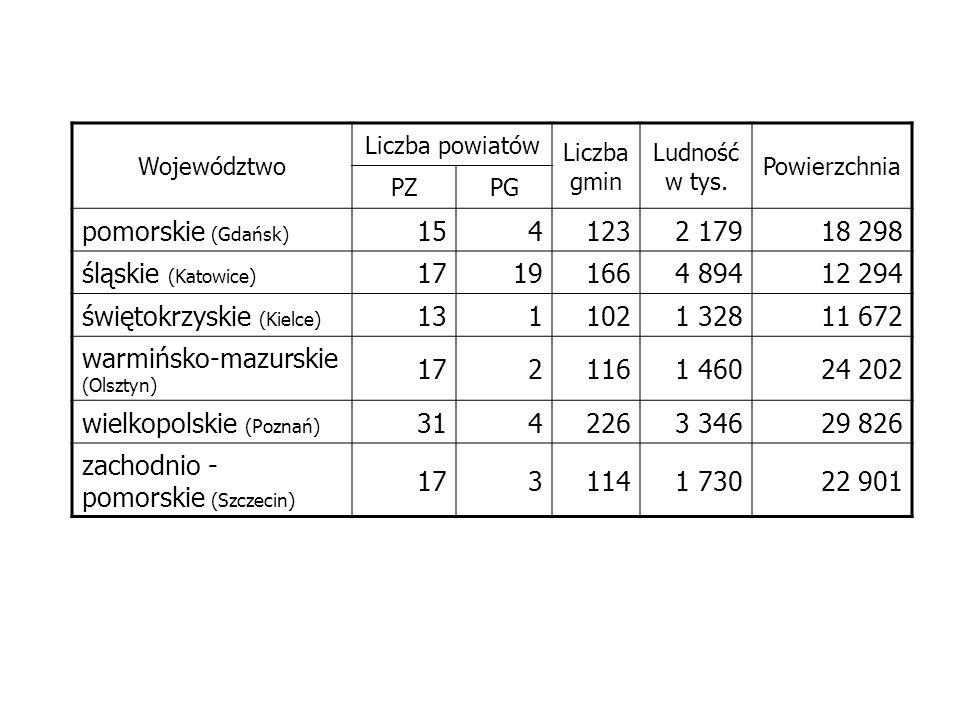 Województwo Liczba powiatów Liczba gmin Ludność w tys. Powierzchnia PZPG pomorskie (Gdańsk) 1541232 17918 298 śląskie (Katowice) 17191664 89412 294 św