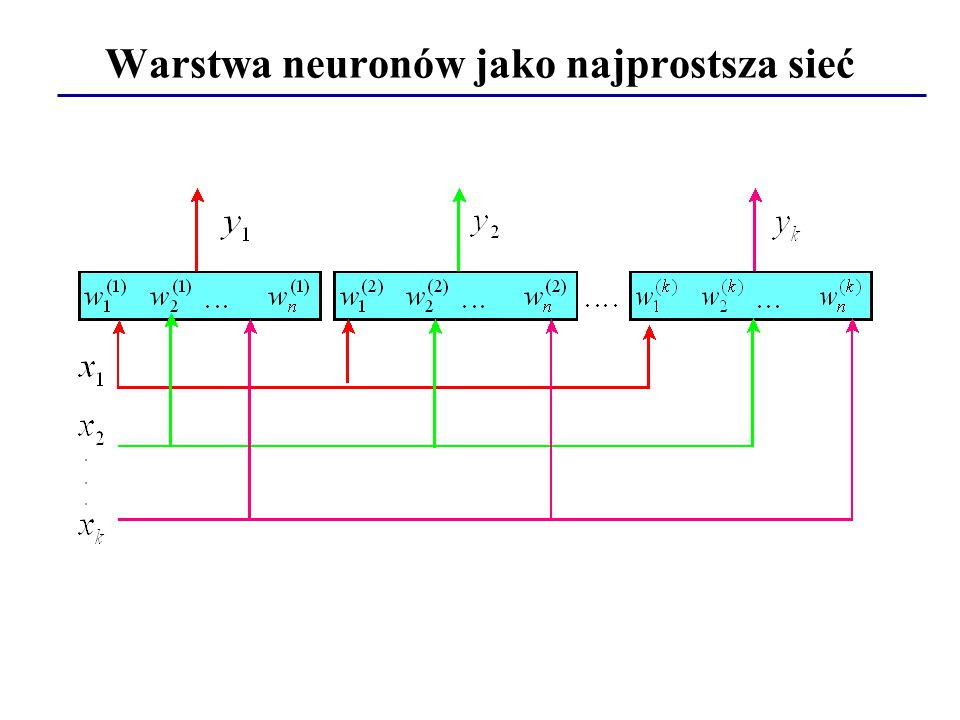 Warstwa neuronów jako najprostsza sieć