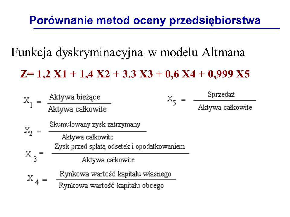 Porównanie metod oceny przedsiębiorstwa Funkcja dyskryminacyjna w modelu Altmana Z= 1,2 X1 + 1,4 X2 + 3.3 X3 + 0,6 X4 + 0,999 X5