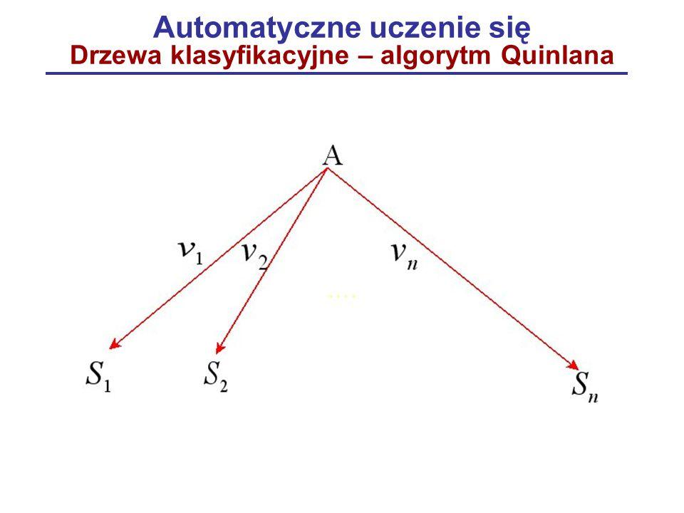 Automatyczne uczenie się Drzewa klasyfikacyjne – algorytm Quinlana