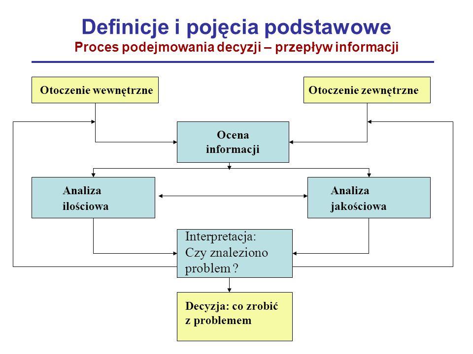 Definicje i pojęcia podstawowe Proces podejmowania decyzji – przepływ informacji Otoczenie wewnętrzneOtoczenie zewnętrzne Ocena informacji Analiza ilo