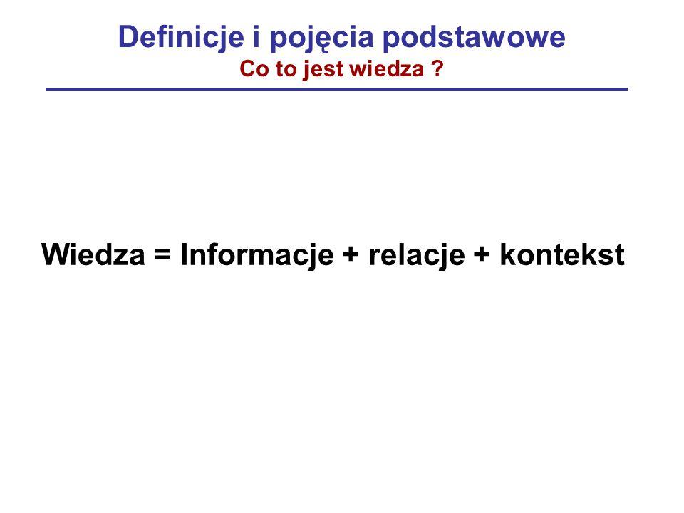 Definicje i pojęcia podstawowe Co to jest wiedza ? Wiedza = Informacje + relacje + kontekst