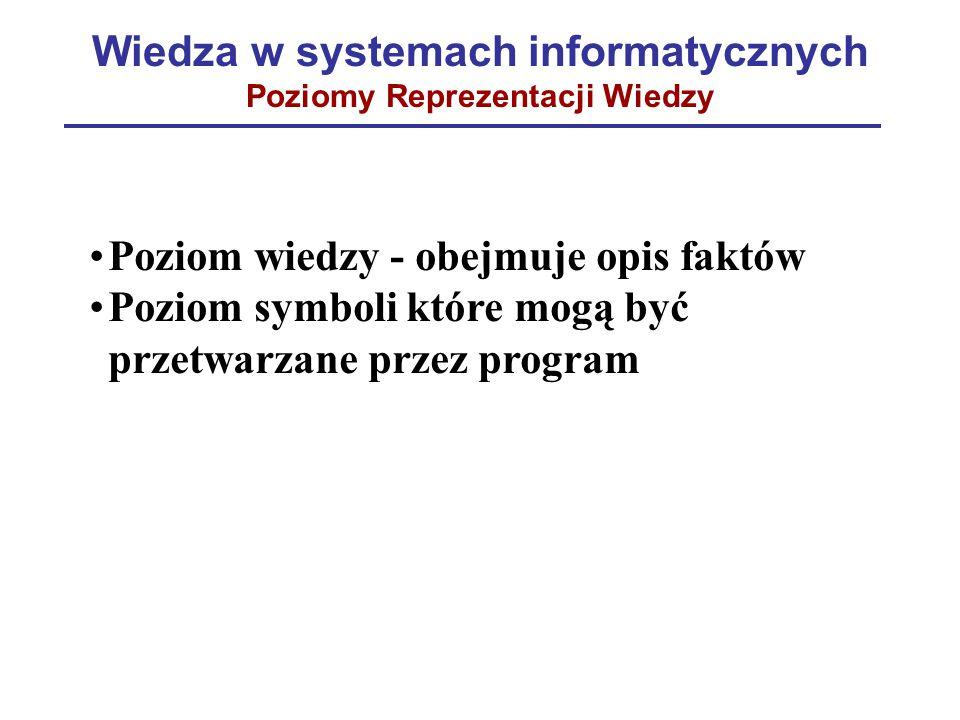 Wiedza w systemach informatycznych Poziomy Reprezentacji Wiedzy Poziom wiedzy - obejmuje opis faktów Poziom symboli które mogą być przetwarzane przez