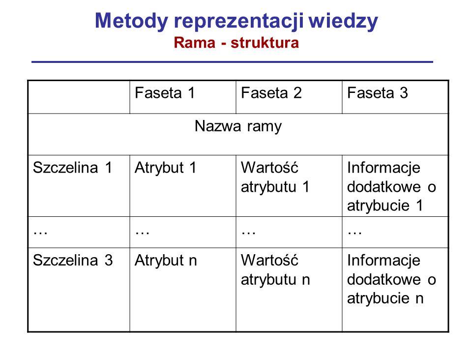Metody reprezentacji wiedzy Rama - struktura Faseta 1Faseta 2Faseta 3 Nazwa ramy Szczelina 1Atrybut 1Wartość atrybutu 1 Informacje dodatkowe o atrybuc